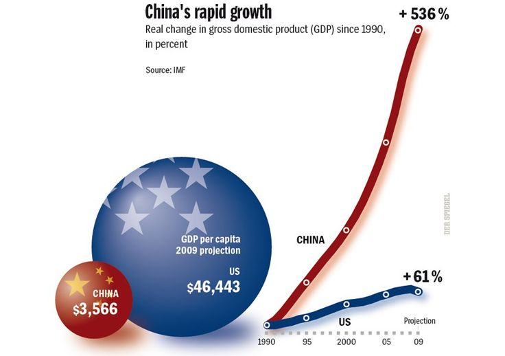 China has significant increases in international trading and investments flows due to globalisation, which leads to high levels of economic growth.