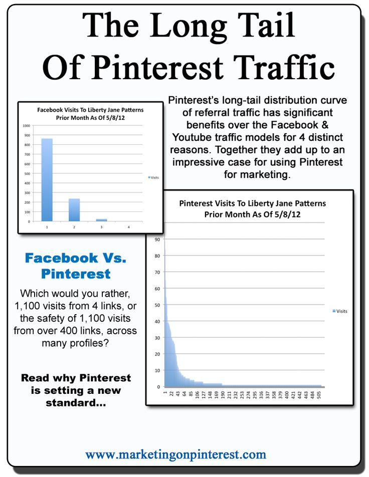 Jason Miles' shares some stunning information on Pinterest Traffic... and how you and I can benefit from his insights
