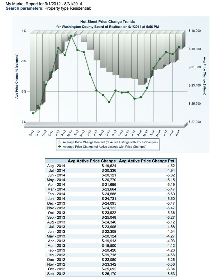 92 best St George Utah MLS Hot Seet images on Pinterest Mls real - sample real estate market analysis