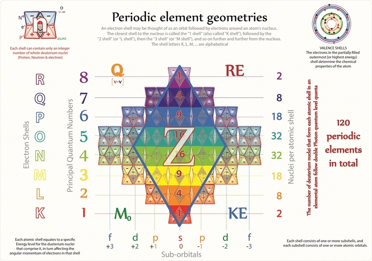 Tetryonics 4801 - aufbau orbital filling and the Tetryonic geometry - new periodic table aufbau