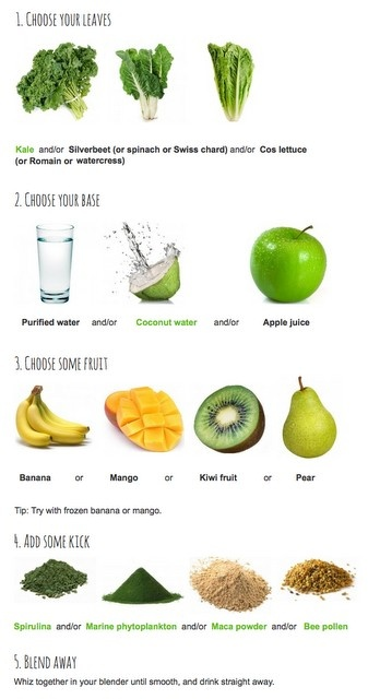Making your green smoothie
