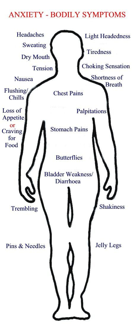 Anxiety. It's a ball! Physical symptoms of anxiety diagram. #psych