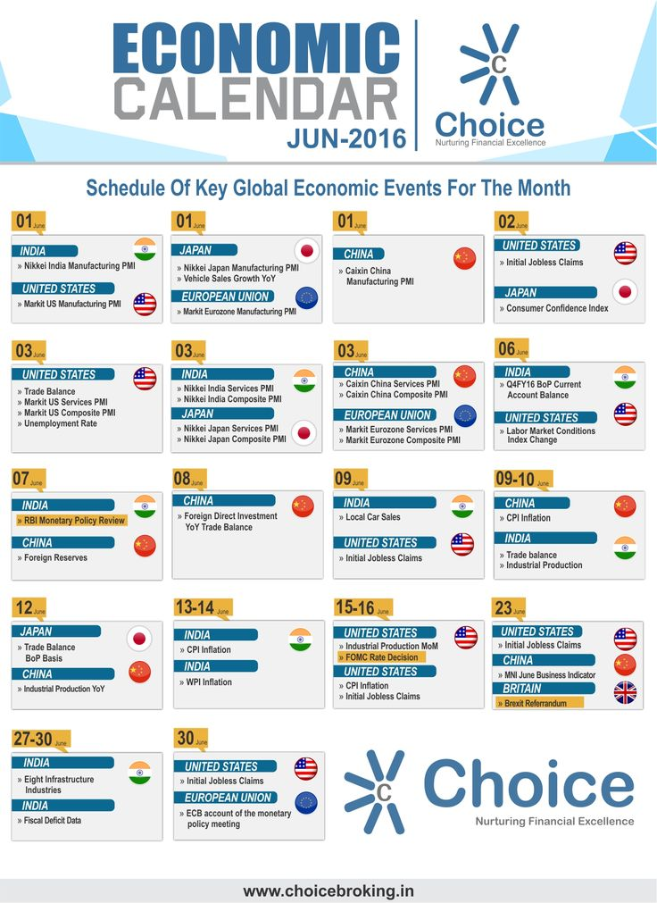 #ChoiceBroking Events #Calendar for #June 2016, #Schedule of key #Global & #Economic Events for the #month.