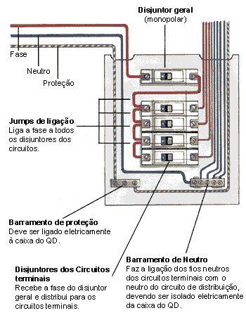 quadro distribuicao de energia