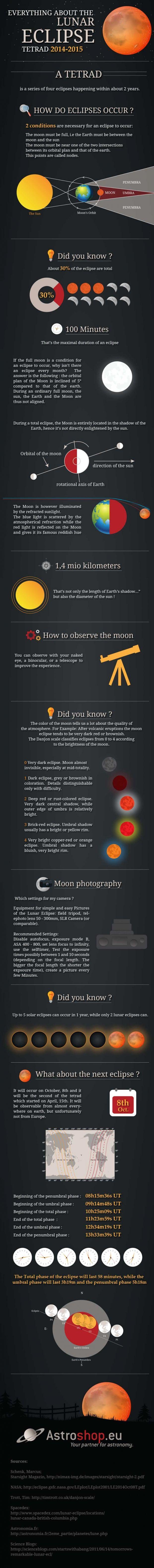 Understanding Lunar Eclipses