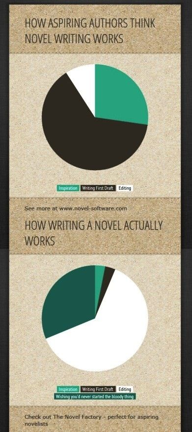 As an aspiring author, I did have to laugh at this. I am more likely to agree with the second diagram, though. I have done enough writing to know the truth of it. Yes, just how many times have I re-written that ending? Oh, maybe.... ten, okay, a thousand. I lost count.