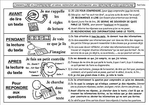 Les procédures : lecture, écriture, compréhension - ALED ! Apprentissage de la Lecture aux Elèves en Difficulté