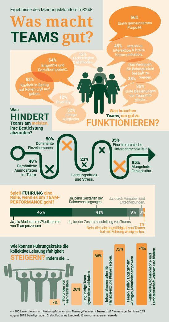 Intrapreneurship Checkliste – Xenagos GmbH