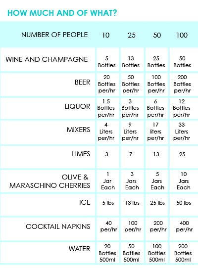 Bar basics: how much to buy for a open bar wedding... Need to keep note of this