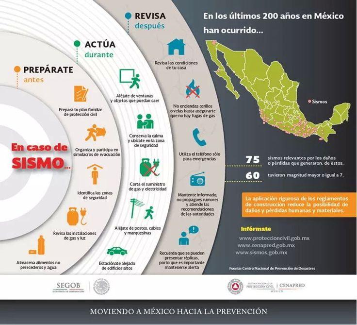 #Sismos en #Mexico  Es importante que conozcas las medidas preventivas, para enfrentar este fenómeno natural.