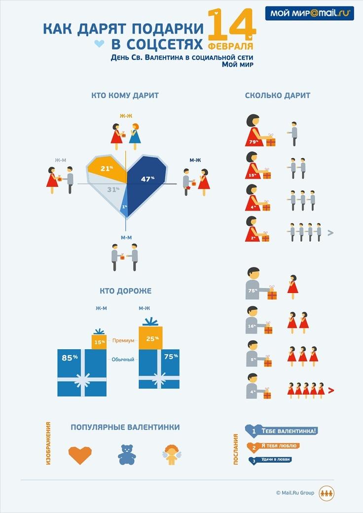 С 14 февраля вас друзья! Пусть Любовь всегда с вами прибывает! :)  На эту тему есть интересная #инфографика