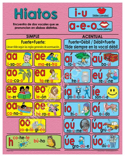 PicDouble sided poster. Diptongos/Hiatos Ideal for whole group or small group. Colorful with fun graphics. Large 22 1/2 by 28 1/2 inches poster. $5.00 Can be cut and used in centers.