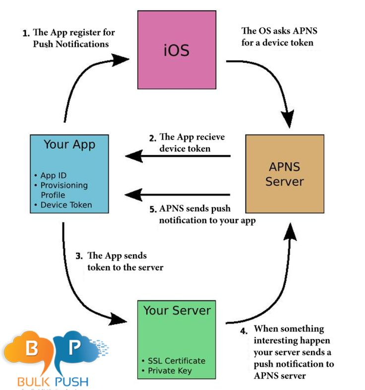 #BulkPush - Brief overview of #Apple #Push #Notification Services