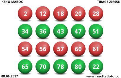 Keno Maroc du Jeudi 8 Juin 2017 - Resultat du Tirage 206658 - http://www.resultatloto.co/keno-maroc-du-jeudi-8-juin-2017-resultat-du-tirage-206658/