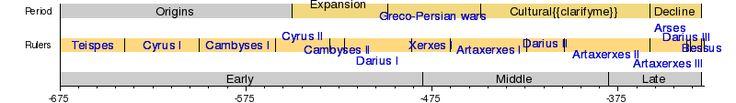 Achaemenid timeline