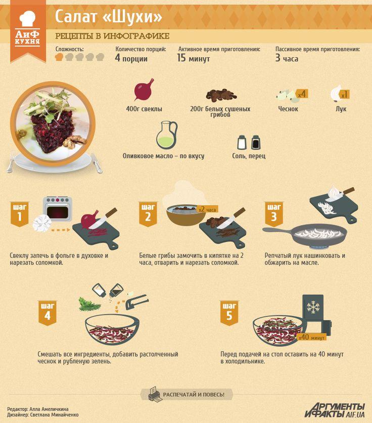 Рецепт в инфографике: гуцульский салат «Шухи» | Рецепты в инфографике | Кухня | АиФ Украина