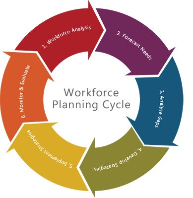 Workforce Planning Cycle Source: http://www.kepion.com/solutions/workforce-planning