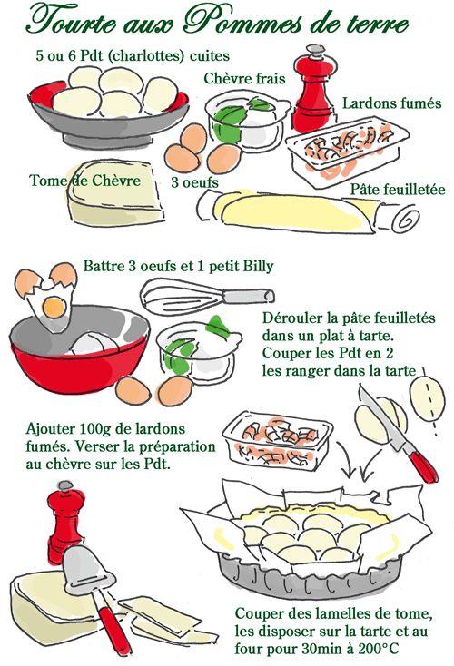 bien illustré, parfait pour la classe ! tourte aux pommes de terre tambouille.fr