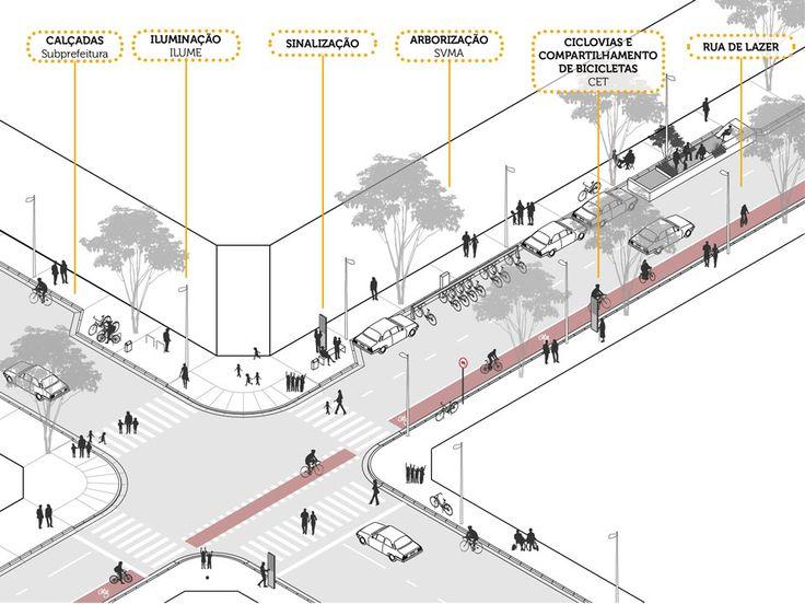 Projeto de Arquitetura Flexível, integrado, integrador  O programa dos novos CEUs tornou-se mais amplo e flexível. Aos agrupamentos funcionais originais (blocos Educacional, Cultural e Esport…