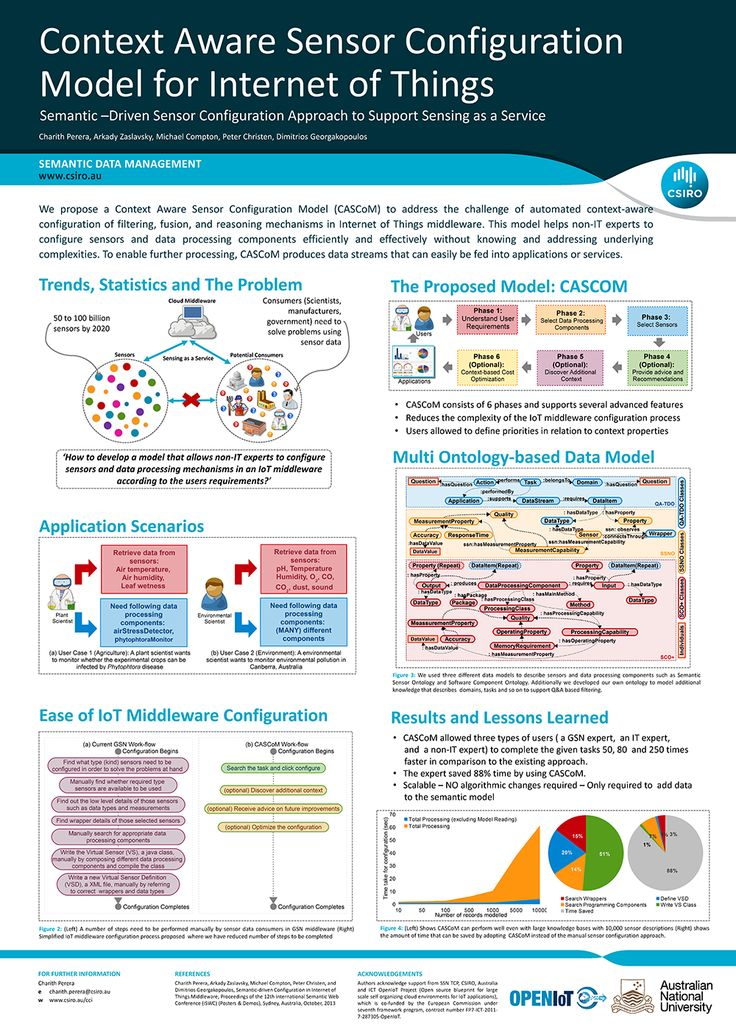 Best Beautiful Research Posters Images On