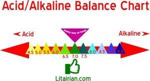 acid alkaline imbalance