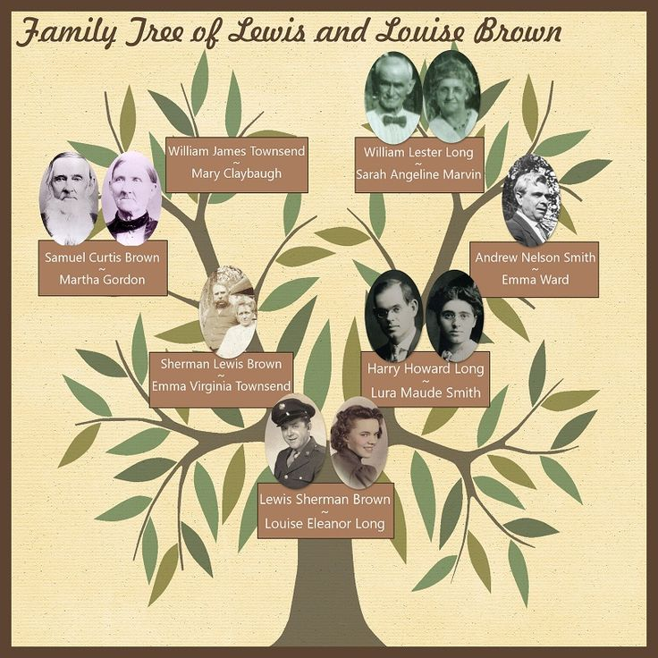 42 Best Scrapbook Family History Ideas Images On Pinterest