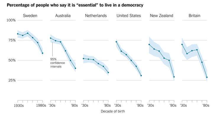 New research tries to spot the collapse of liberal democracies before they happen, and it suggests that Western democracy may be seriously ill.