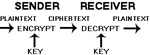 During mid-70s, IBM Research developed Data Encryption Standard (DES), block cipher cryptography. DES is a widely-used method of data encryption. Since DES was adopted as a federal standard in 1977, it has served as the cryptographic standard for 25 years and enables secure communications and commerce. In 2002, Don Coppersmith, who was one of the research team members developed DES, won the RSA Security Award for Mathematics for his work in the field of cryptography.