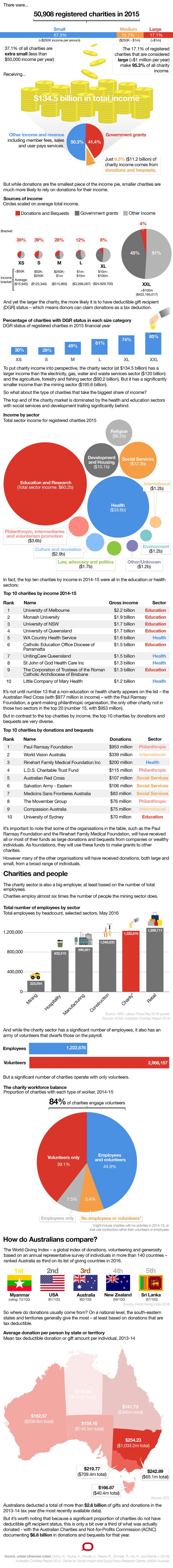 Infographic: a snapshot of charities and giving in Australia