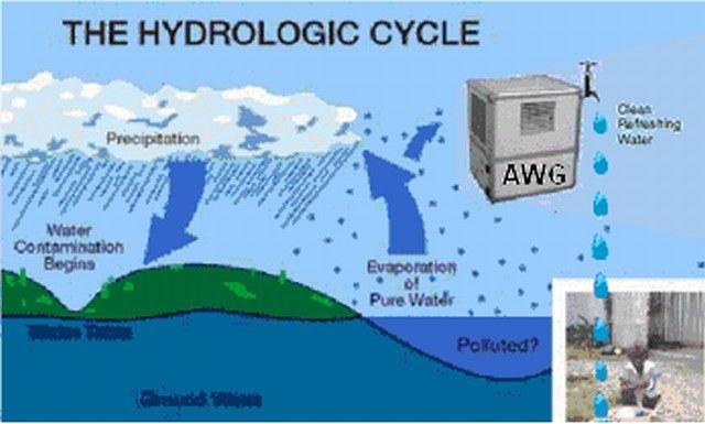 Generador de Agua atmosférica (AWG) informe de investigación de mercado por Global Market Insights, Inc.