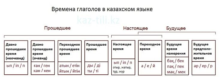 Казахский язык. Грамматика. Времена и наклонения глаголов