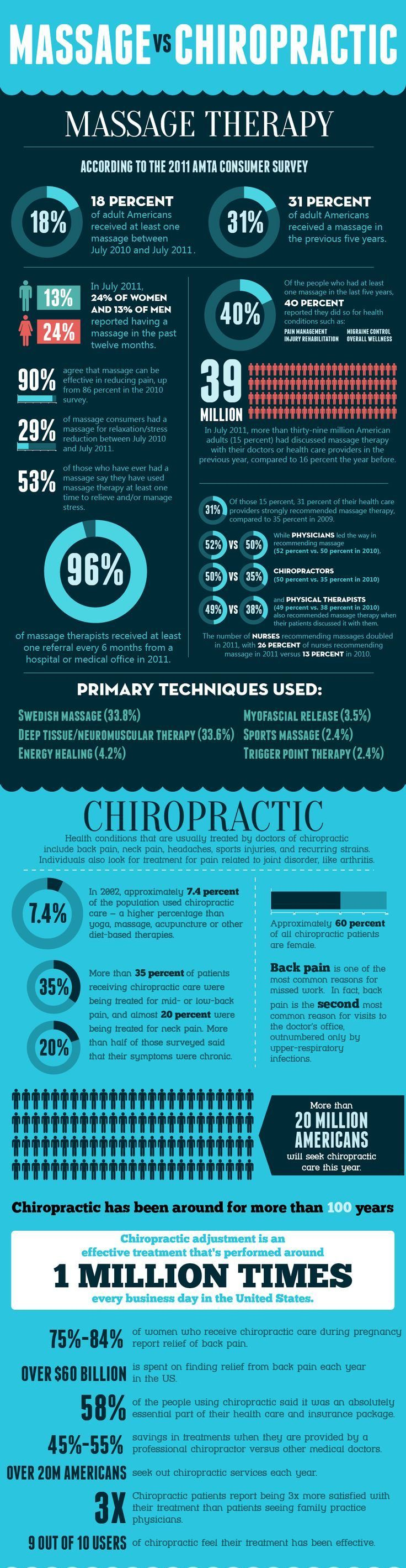 Chiropractic therapy and massage, shows some true facts about Chiropractic care over massage.