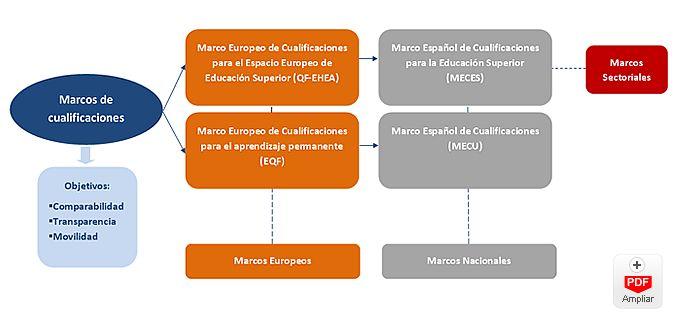 Marco de Cualificaciones (MECU - EQF)