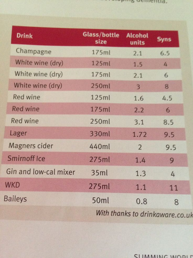 Alcohol syn values