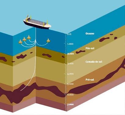 Choques e descobertas do petróleo - O Globo