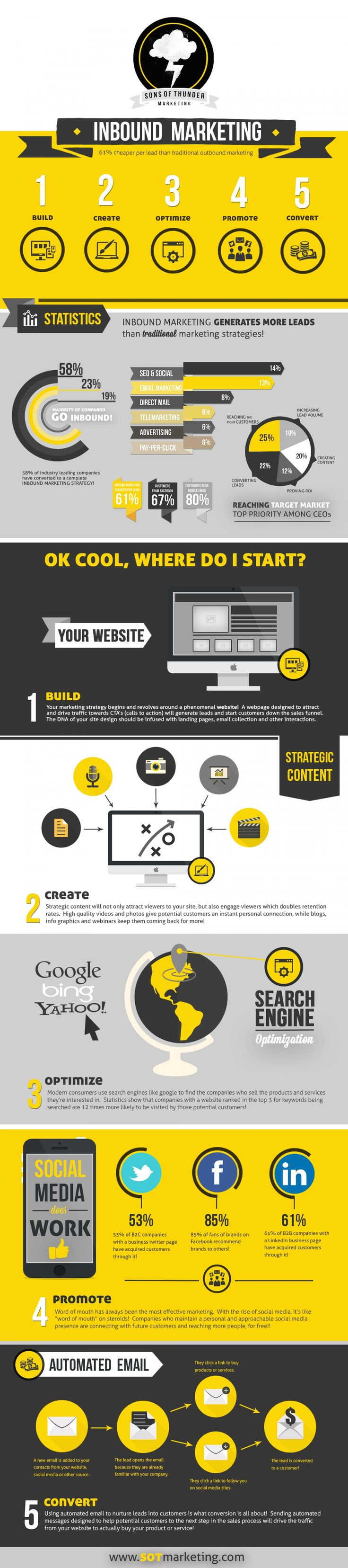 5 steps of #InboundMarketing: An integrated strategy for optimising your leads…