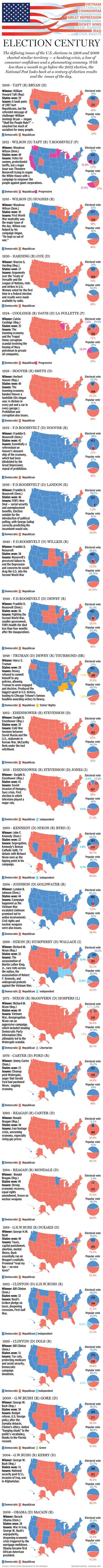 Un siglo de elecciones en EU, de un vistazo