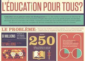 Infographie(s) - l'éducation