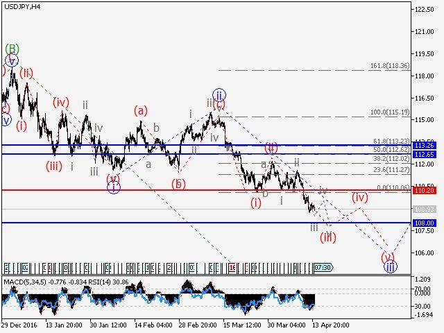 Análisis de Ondas y Pronóstico del mercado para el 16 al 21 de abril. Mercado forex y ondas de elliott
