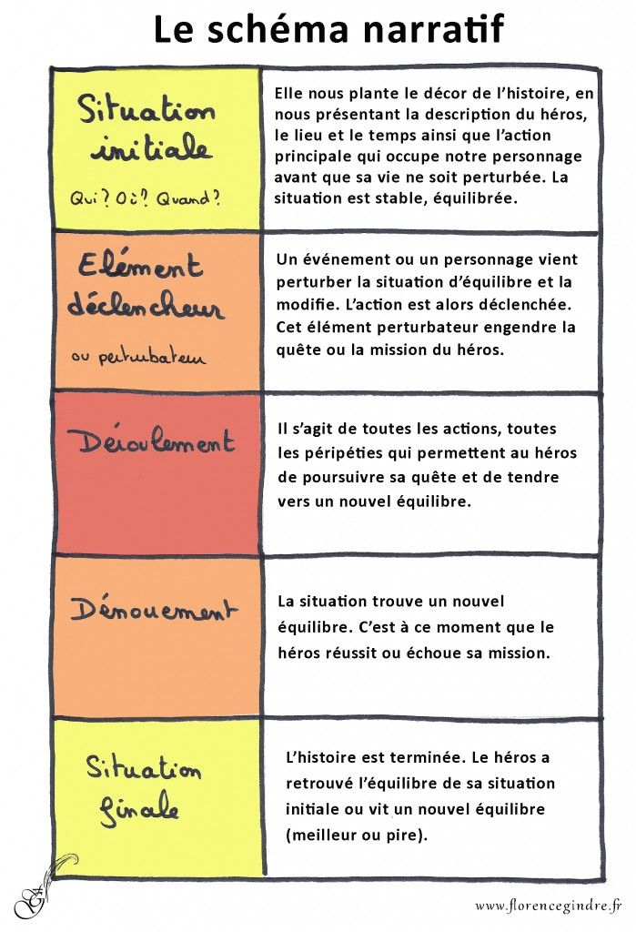 schema narratif Plus