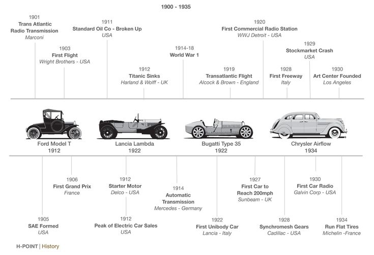 H-Point car design book - History timeline | Vehicle | Pinterest ...