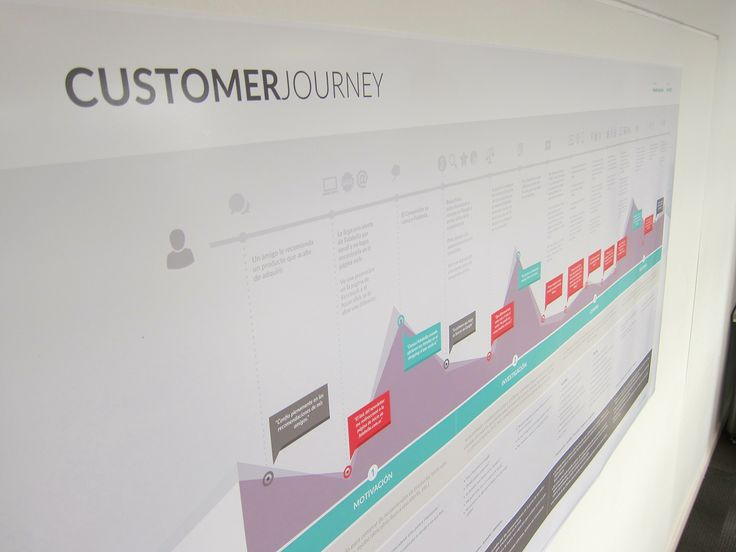 Customer Journey Map on Behance