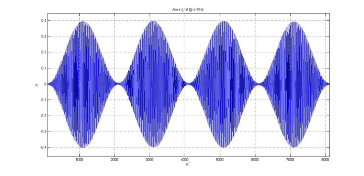 Communication Systems: Amplitude Modulation Methods