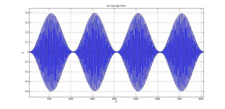 Communication Systems: Amplitude Modulation Methods