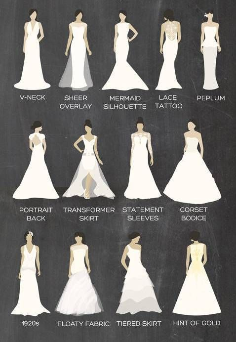 Wedding dresses types which will never go out of style...