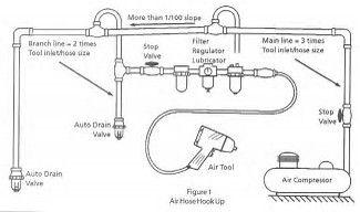Résultat d'images pour Shop Air Compressor Piping Diagram   Compresseur   Air pressor, Air