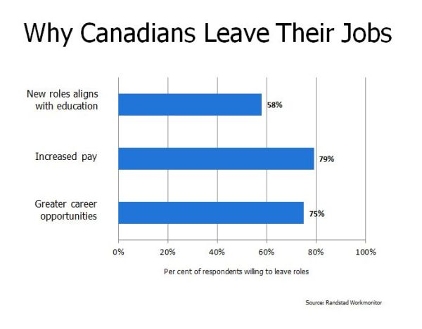 Exceptional 3 Reasons Canadians Change Careers + Job Market Optimism