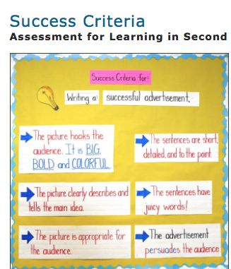 Success Criteria: co-create as a class: This activity can be done in any grade, for any subject. It is great to have students practice different forms of writing and to come up with clear success criteria for that writing. This example shows the criteria for successful advertisements that incorporates what the students have learned about persuasive writing. Excellent writing activity from the Balanced Literacy Diet!
