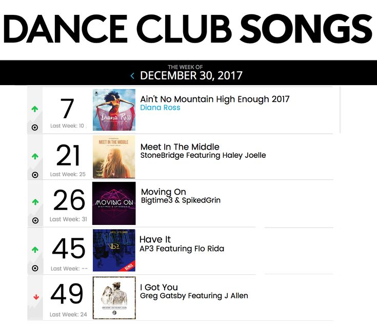 MEET IN THE MIDDLE up to #21 on Billboard Dance Club Songs. Diana Ross up to #7 and three more mixes in chart - great year, thank you for your support! #stonebridge #haleyjoelle #MITM #stoneyboymusic #remix #studio #house