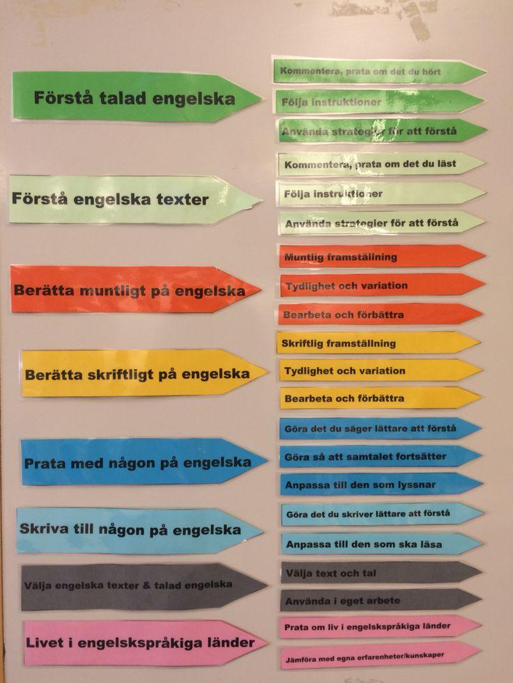 Kunskapskraven för engelska (åk 6) uppsatta i klassrummet. Jag brukar plocka med mig de kkpkrav som är aktuella för en lektion och sätta upp vid lektionsplaneringen som jag har på tavlan. I samband med detta förklarar och konkretiserar jag även kkpkraven.